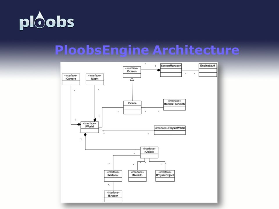 PloobsEngine Architecture