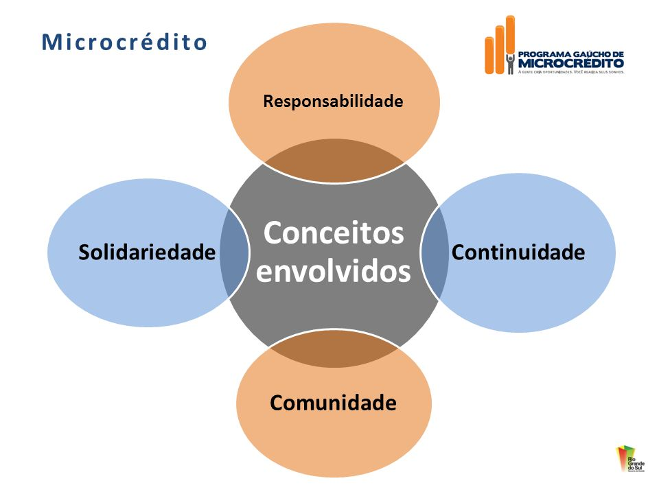 Microcrédito Continuidade Comunidade Solidariedade Responsabilidade