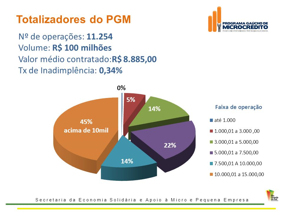 Totalizadores do PGM Nº de operações: 11.254 Volume: R$ 100 milhões