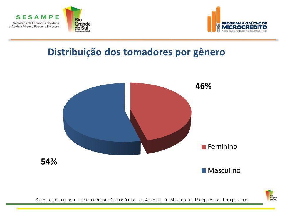 Distribuição dos tomadores por gênero