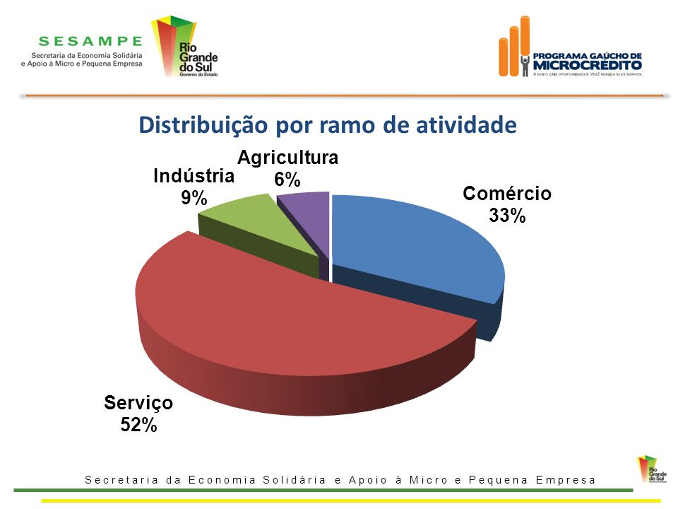 Distribuição por ramo de atividade
