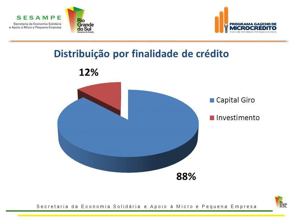 Distribuição por finalidade de crédito