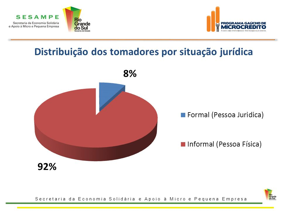Distribuição dos tomadores por situação jurídica