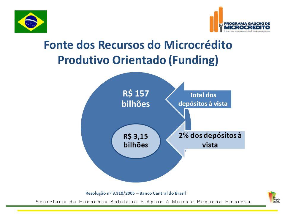 Fonte dos Recursos do Microcrédito Produtivo Orientado (Funding)