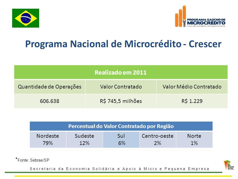 Programa Nacional de Microcrédito - Crescer
