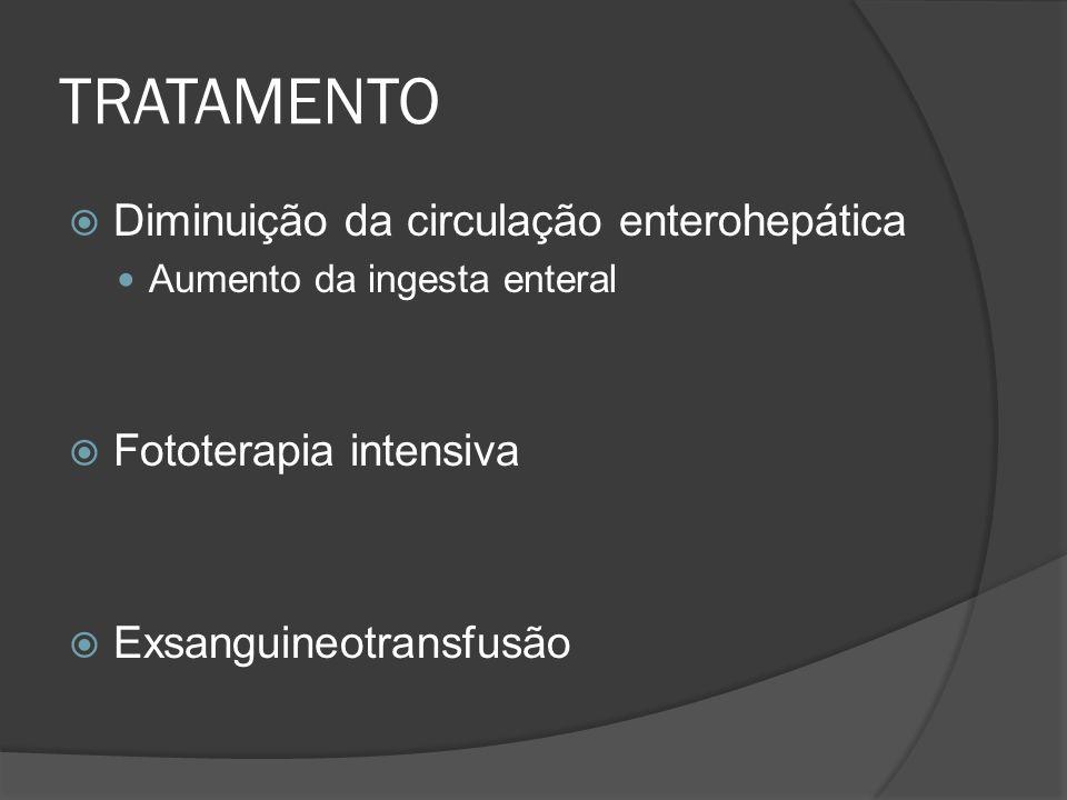 TRATAMENTO Diminuição da circulação enterohepática