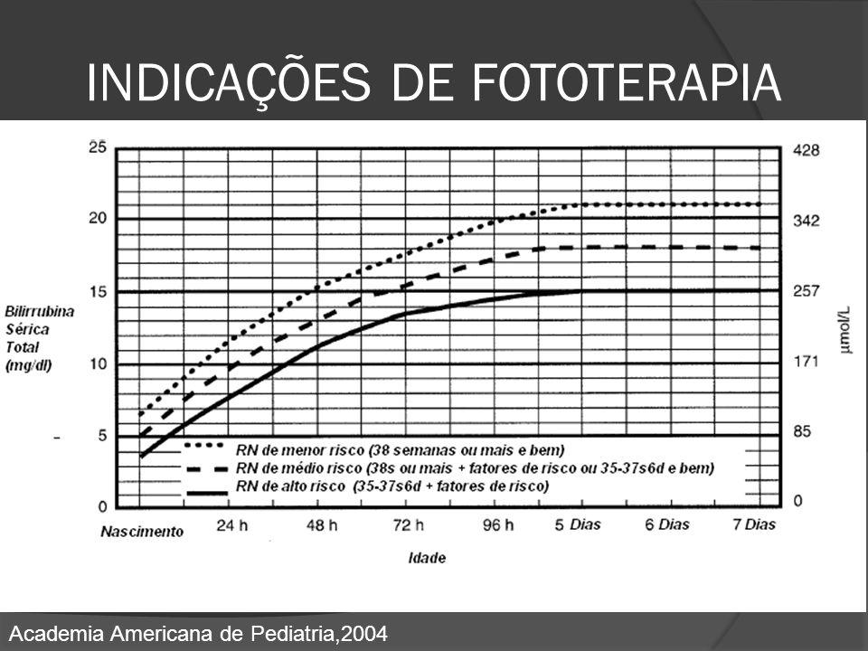 INDICAÇÕES DE FOTOTERAPIA