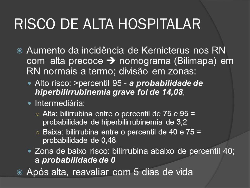 RISCO DE ALTA HOSPITALAR