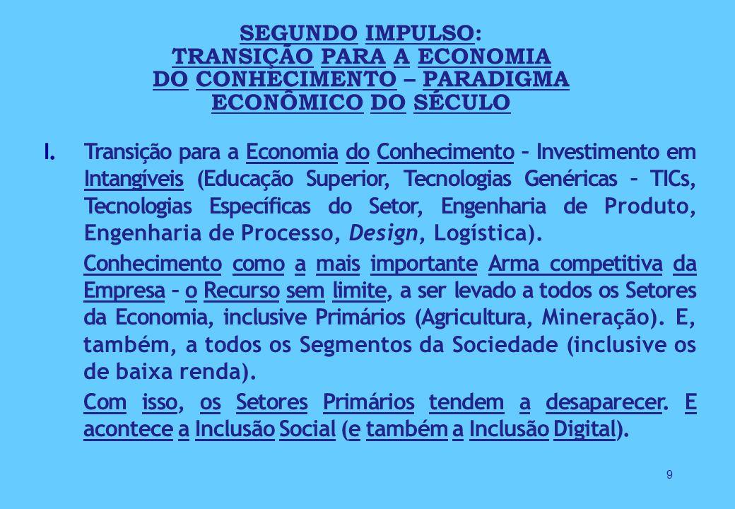 SEGUNDO IMPULSO: TRANSIÇÃO PARA A ECONOMIA DO CONHECIMENTO – PARADIGMA ECONÔMICO DO SÉCULO