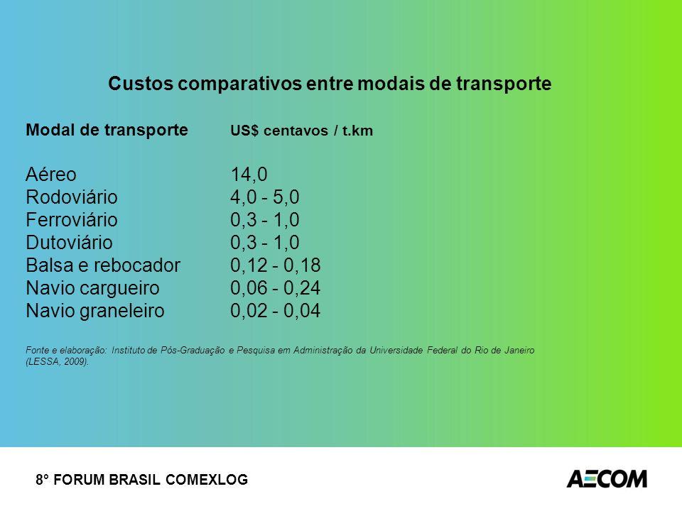 Custos comparativos entre modais de transporte
