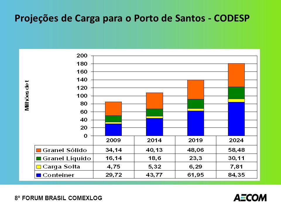 Projeções de Carga para o Porto de Santos - CODESP