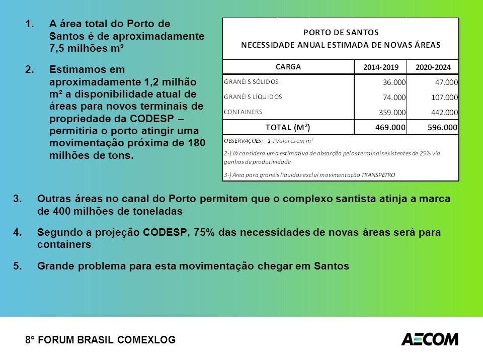 A área total do Porto de Santos é de aproximadamente 7,5 milhões m²