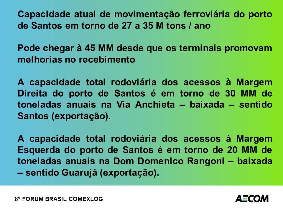 Capacidade atual de movimentação ferroviária do porto de Santos em torno de 27 a 35 M tons / ano