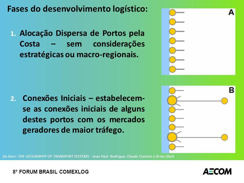 Fases do desenvolvimento logístico: