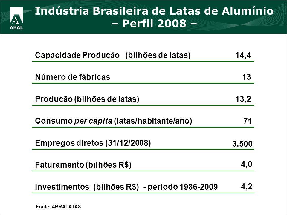 Indústria Brasileira de Latas de Alumínio – Perfil 2008 –