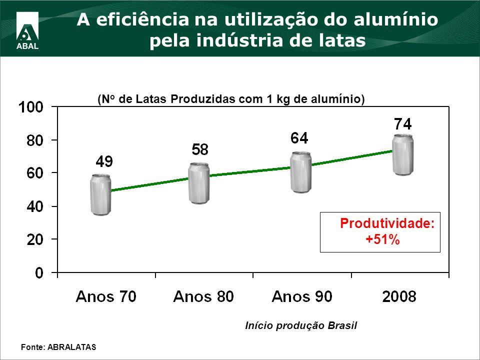 A eficiência na utilização do alumínio pela indústria de latas