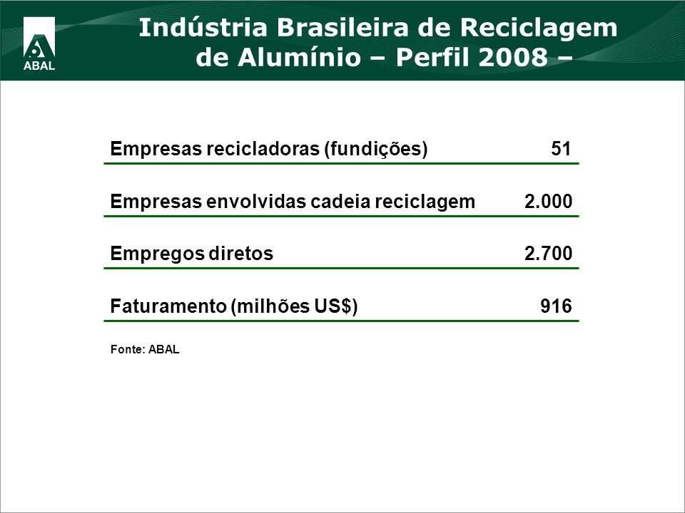 Indústria Brasileira de Reciclagem