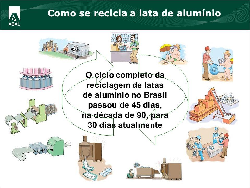 Como se recicla a lata de alumínio