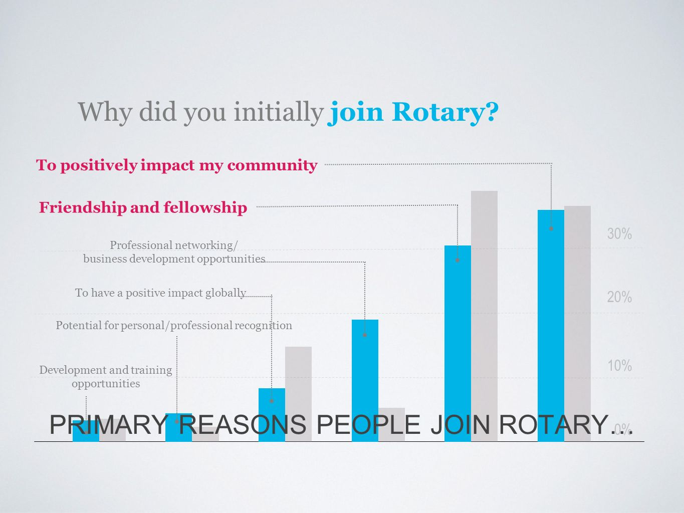 PRIMARY REASONS PEOPLE JOIN ROTARY…