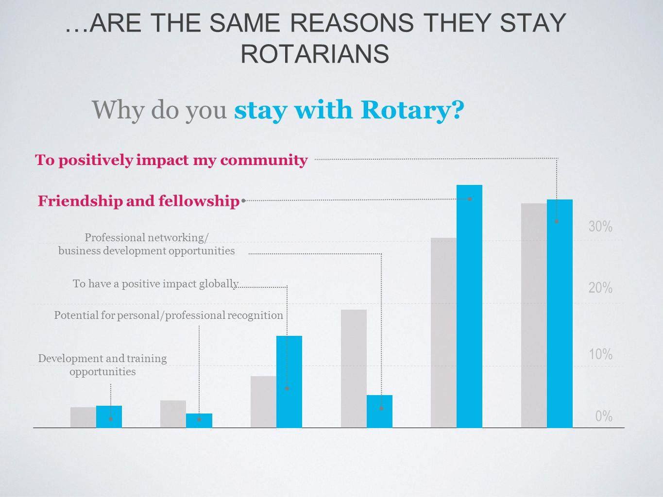 …ARE THE SAME REASONS THEY STAY ROTARIANS