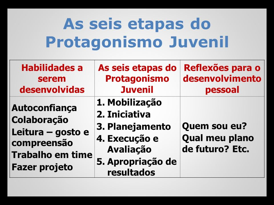 As seis etapas do Protagonismo Juvenil