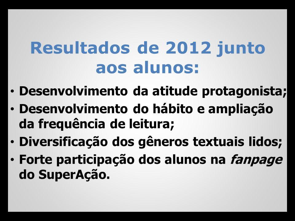Resultados de 2012 junto aos alunos: