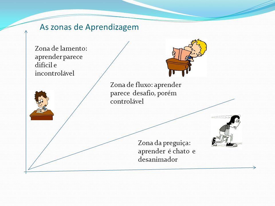 As zonas de Aprendizagem