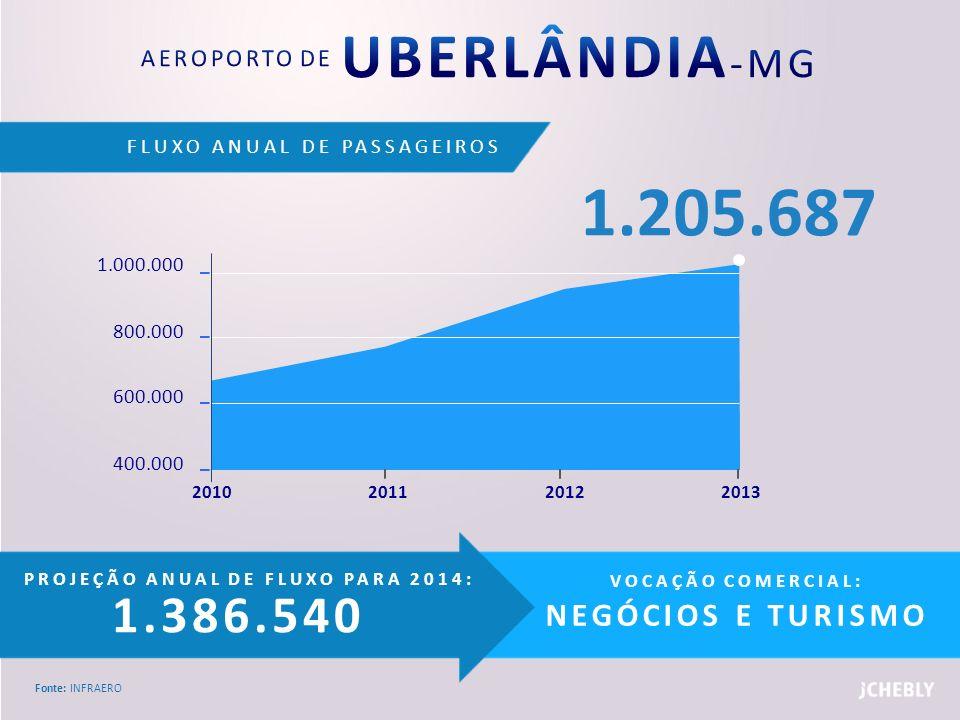 AEROPORTO DE UBERLÂNDIA-MG