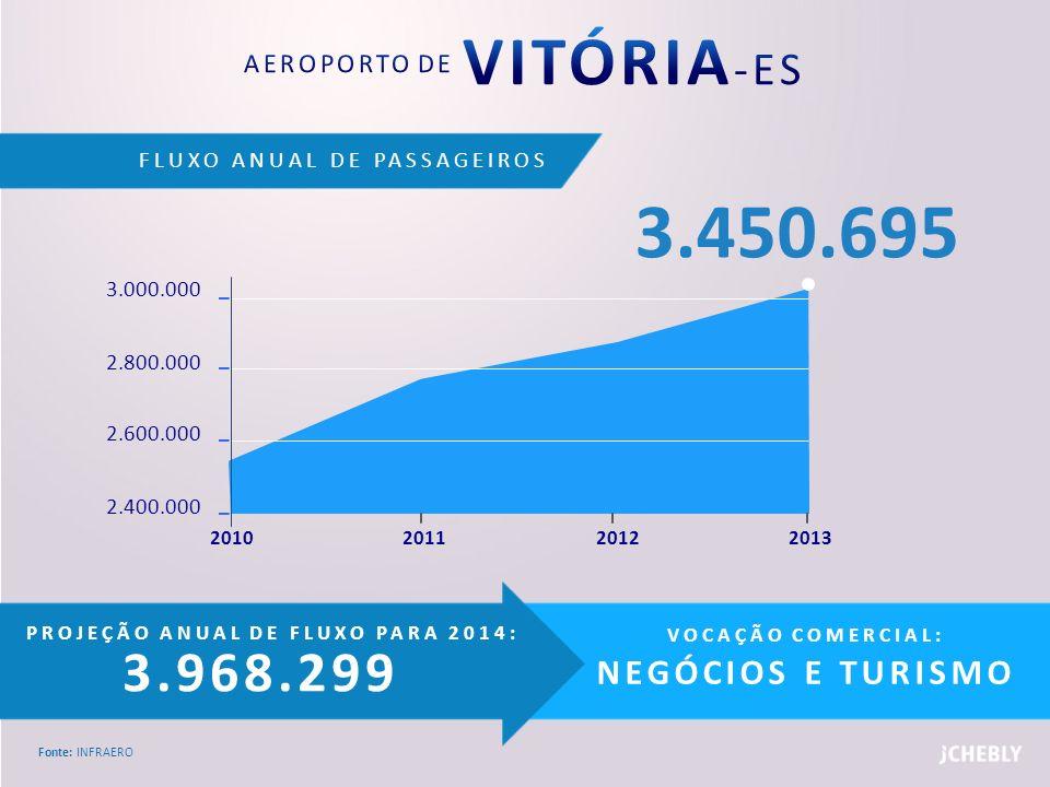 AEROPORTO DE VITÓRIA-ES