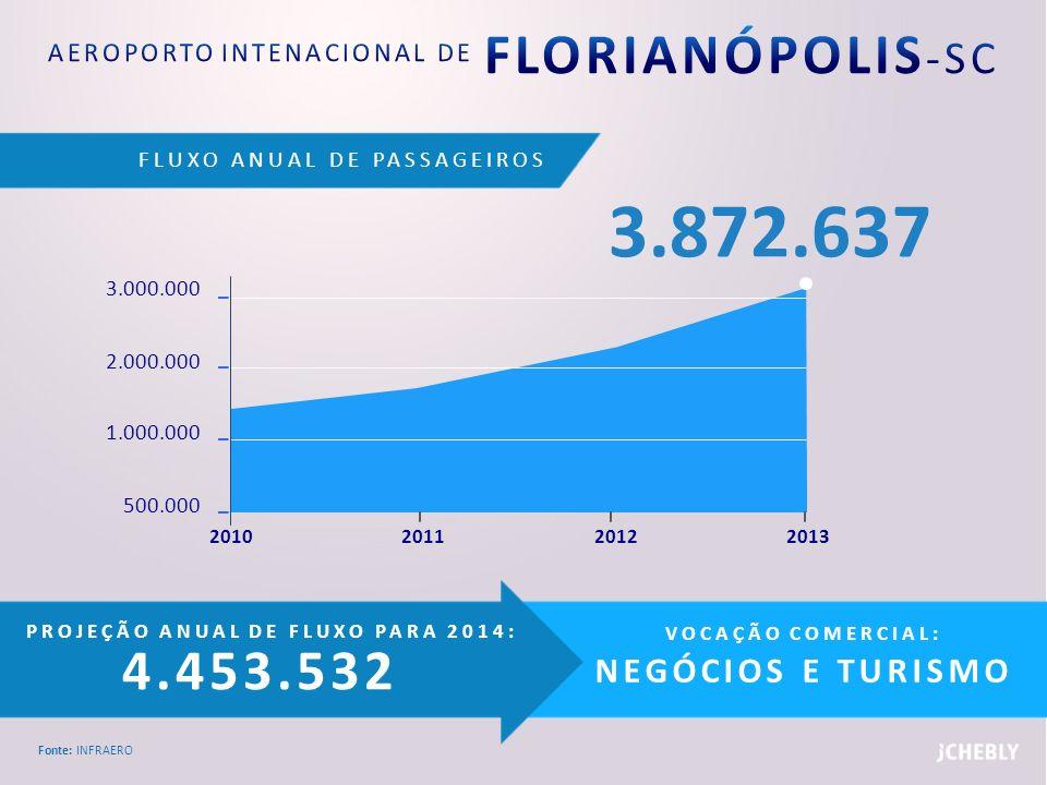 AEROPORTO INTENACIONAL DE FLORIANÓPOLIS-SC