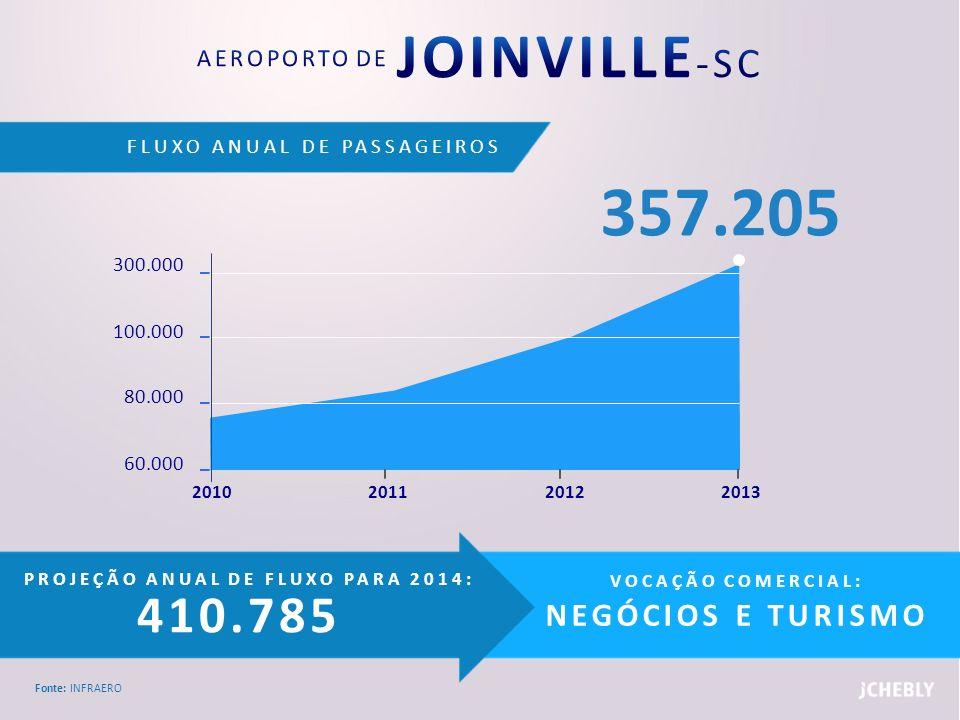 AEROPORTO DE JOINVILLE-SC