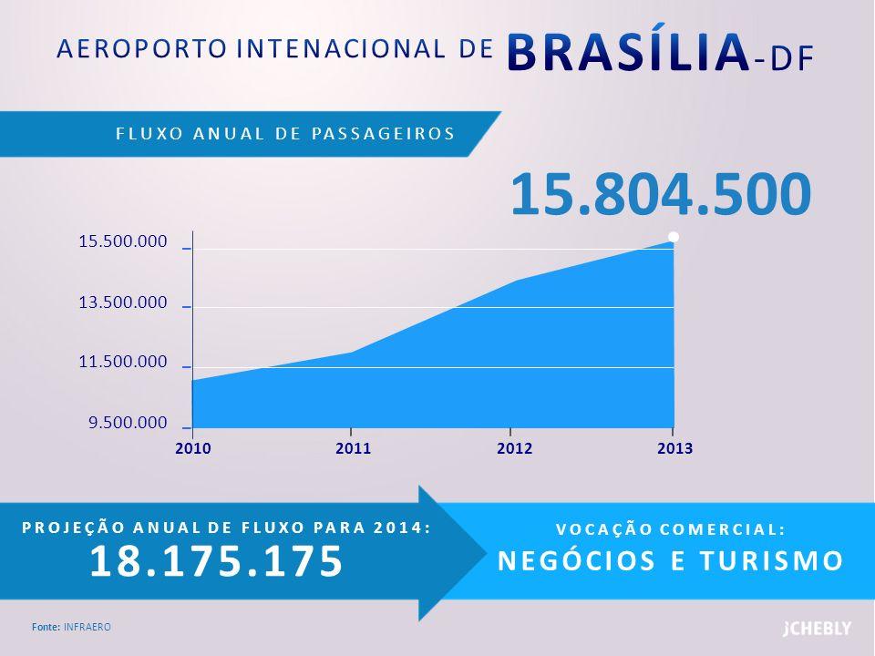 AEROPORTO INTENACIONAL DE BRASÍLIA-DF
