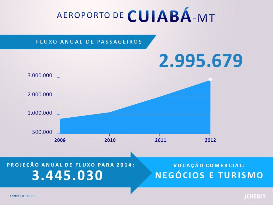 AEROPORTO DE CUIABÁ-MT