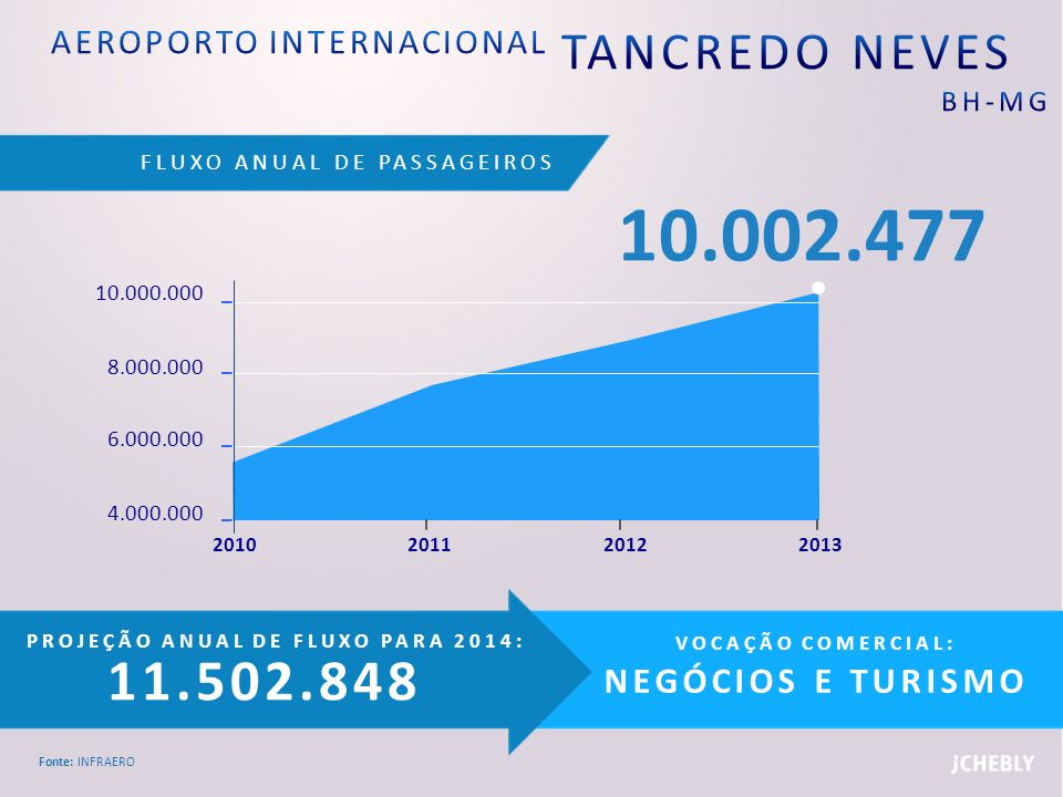 AEROPORTO INTERNACIONAL TANCREDO NEVES