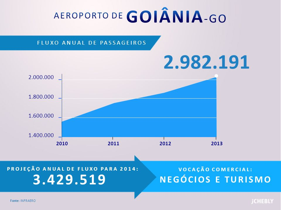 AEROPORTO DE GOIÂNIA-GO