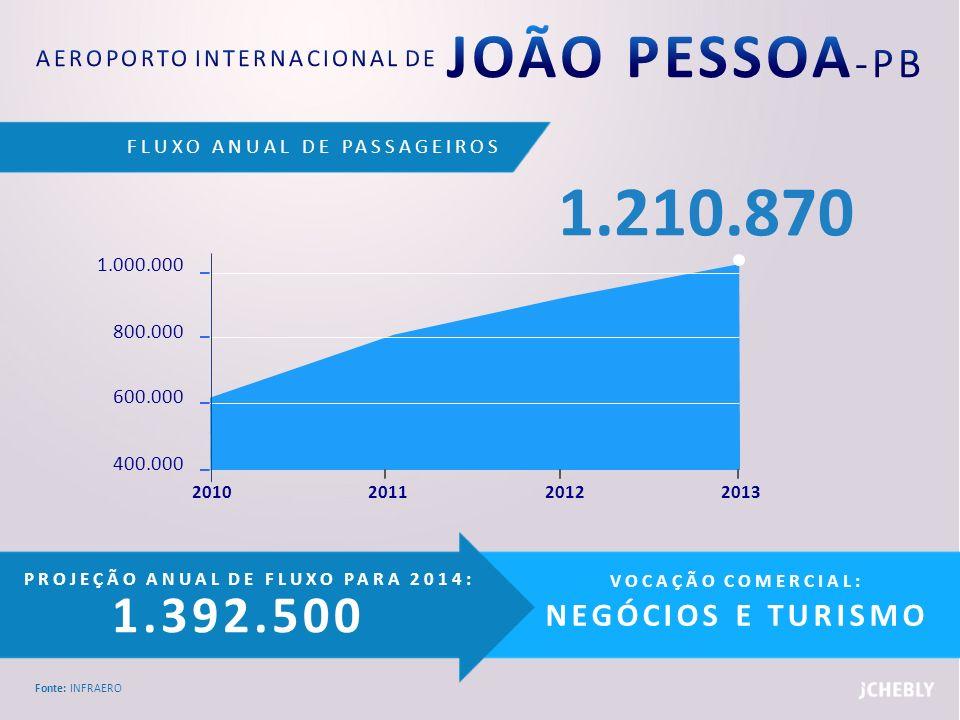 AEROPORTO INTERNACIONAL DE JOÃO PESSOA-PB