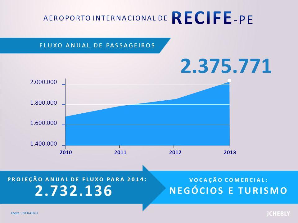 AEROPORTO INTERNACIONAL DE RECIFE-PE