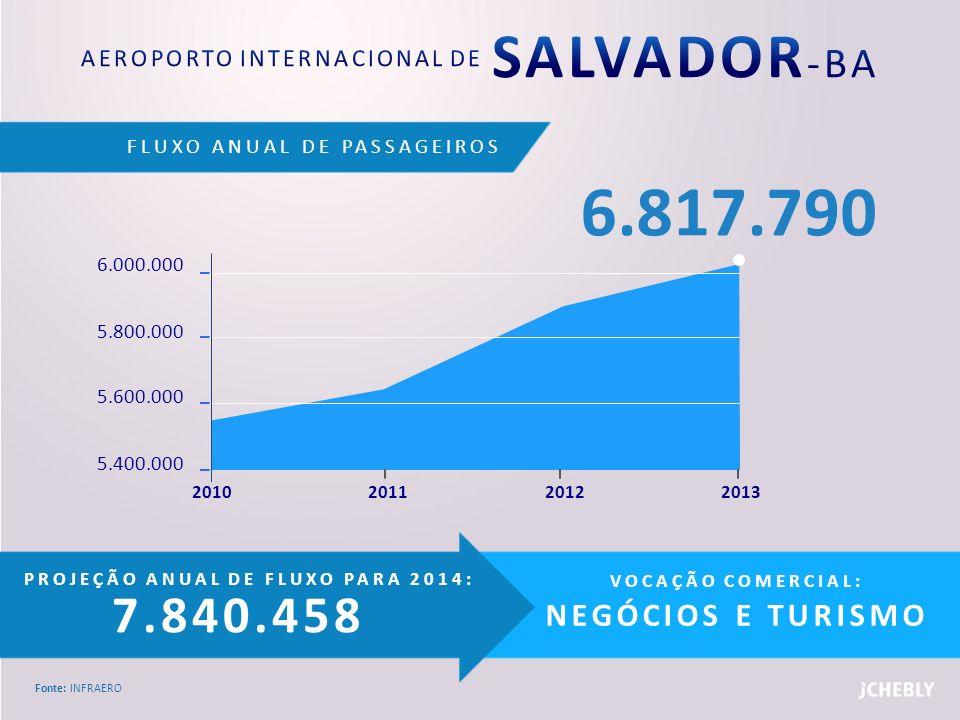 AEROPORTO INTERNACIONAL DE SALVADOR-BA