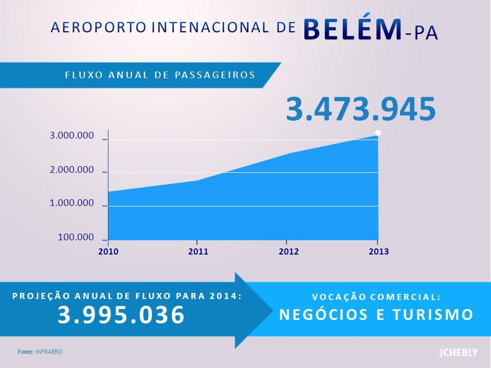 AEROPORTO INTENACIONAL DE BELÉM-PA
