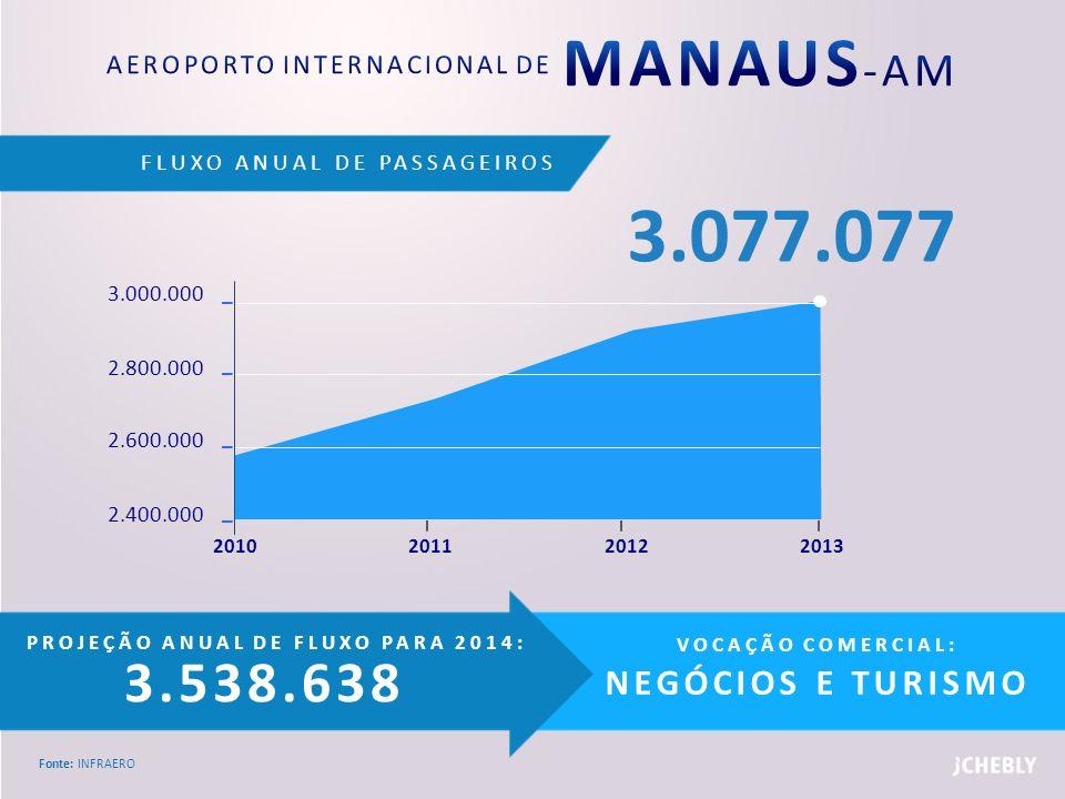 AEROPORTO INTERNACIONAL DE MANAUS-AM