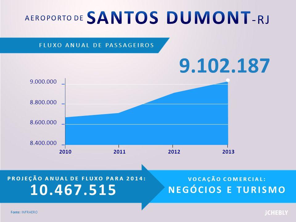 AEROPORTO DE SANTOS DUMONT-RJ