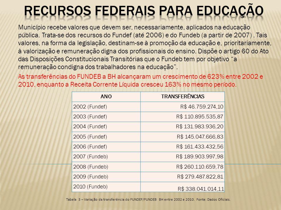 Recursos federais para educação