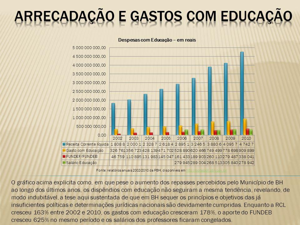 Arrecadação e gastos com educação