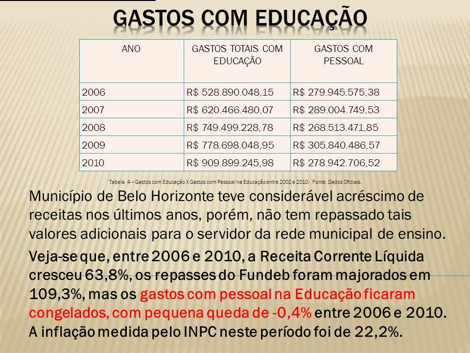 GASTOS TOTAIS COM EDUCAÇÃO