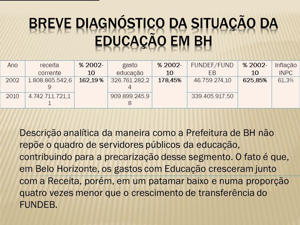 Breve Diagnóstico da Situação da Educação em BH