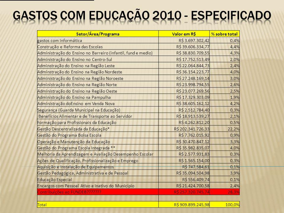 GASTOS COM EDUCAÇÃO 2010 - ESPECIFICADO