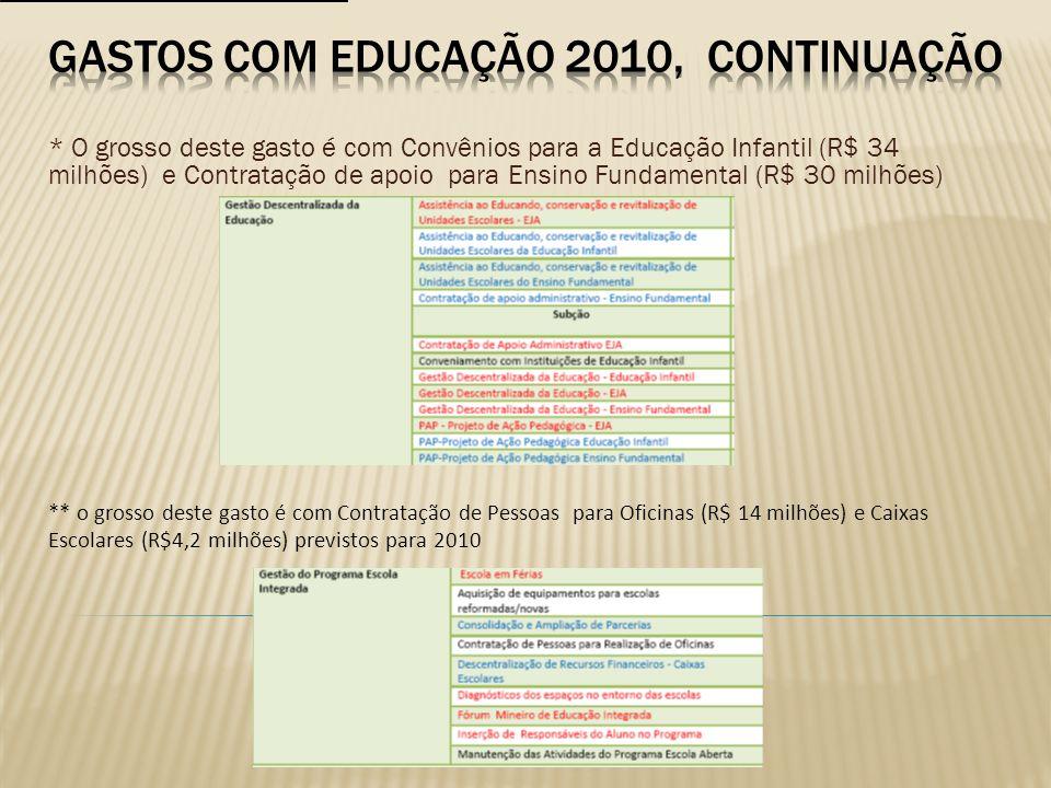 GASTOS COM EDUCAÇÃO 2010, CONTINUAÇÃO