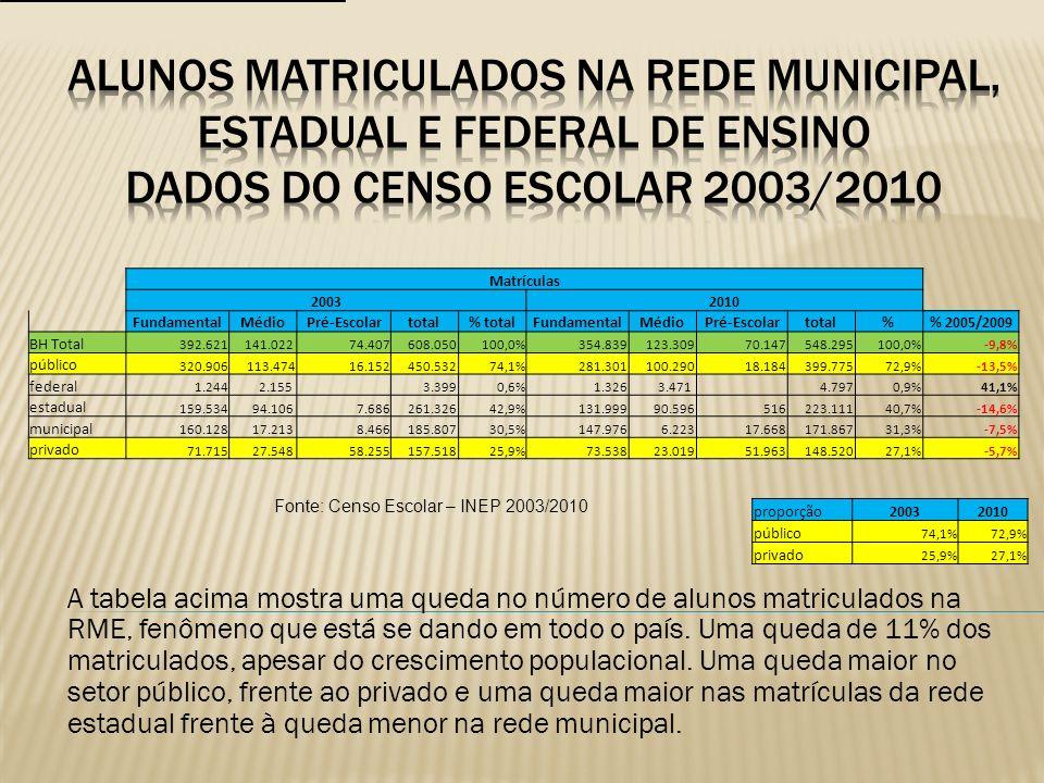 Fonte: Censo Escolar – INEP 2003/2010