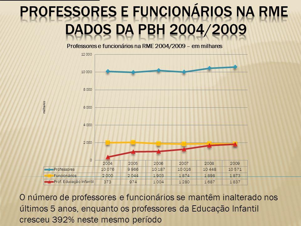 Professores e funcionários na rme DADOS DA PBH 2004/2009