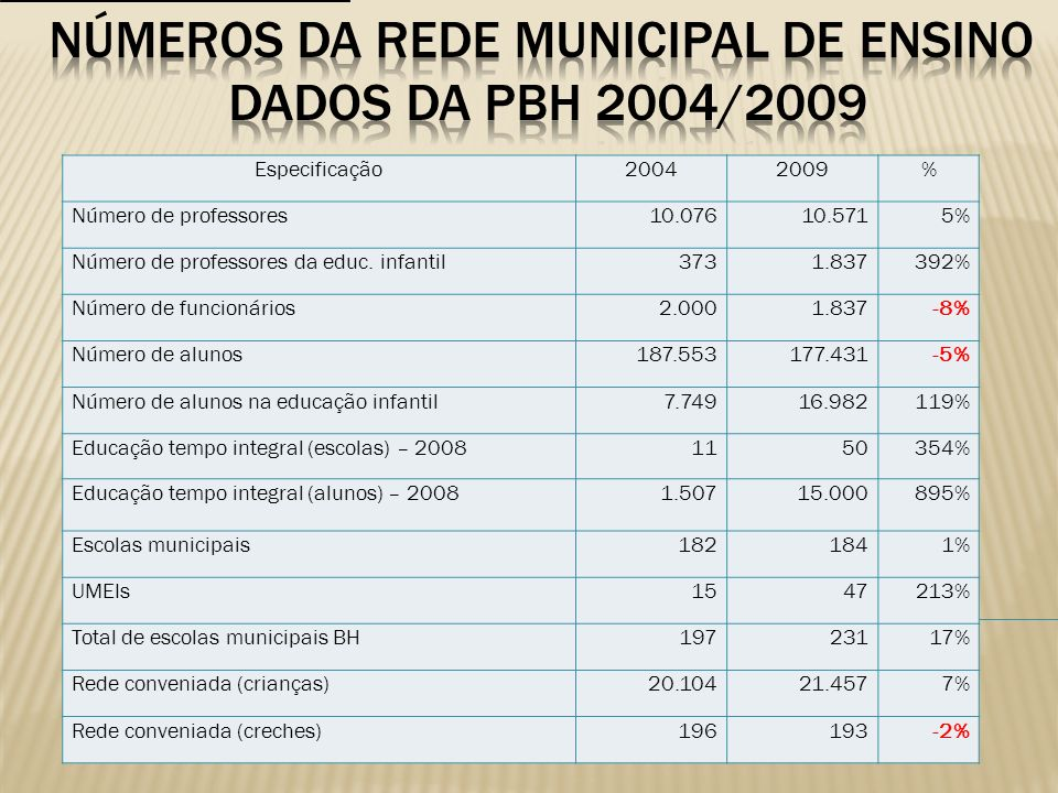 NÚMEROS DA REDE MUNICIPAL DE ENSINO DADOS DA PBH 2004/2009